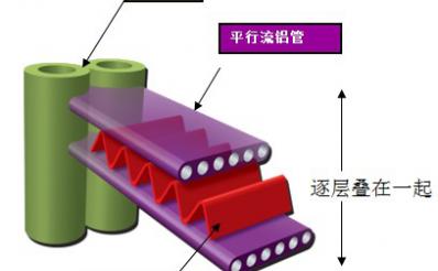微通道换热器的原理以及技术调研报告