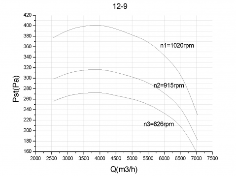 组合式空调机组性能设计规范