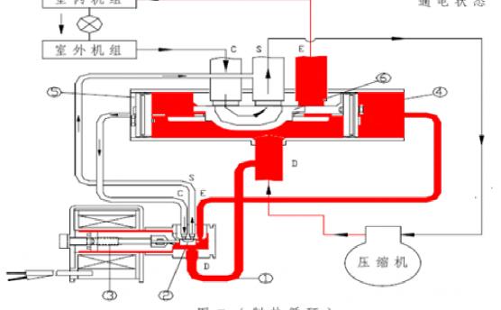 制冷系统中四通阀的结构原理及使用