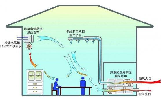 新型温湿度独立控制:单冷源双通道空调机组,节能30%