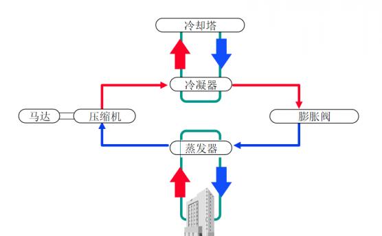 空调的制冷原理专业详解,你学到了吗?