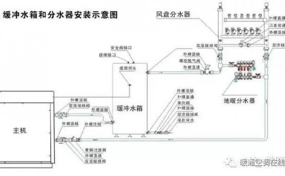空调系统中的各种水箱,你不一定全了解!