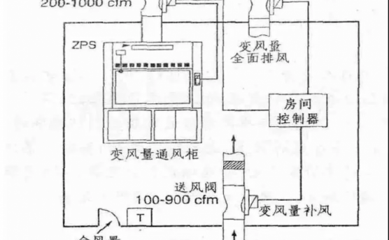 实验室空调通风系统设计与控制