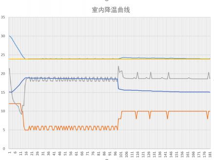 excel制冷仿真-模拟变频压缩机降温以及PID温度控制